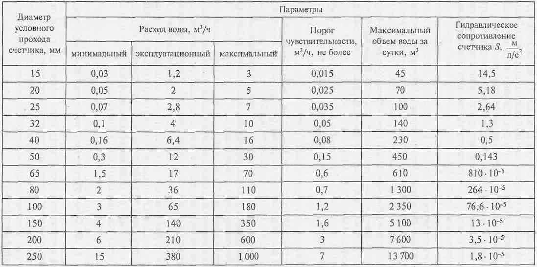 Расход воды по диаметру трубы: определение диаметра трубопровода в зависимости от расхода, расчет по сечению, формула максимального расхода при давлении в трубе круглого сечения