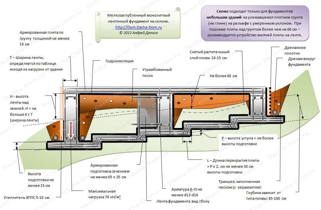 Строительство дома на склоне: преимущества и недостатки, подготовка