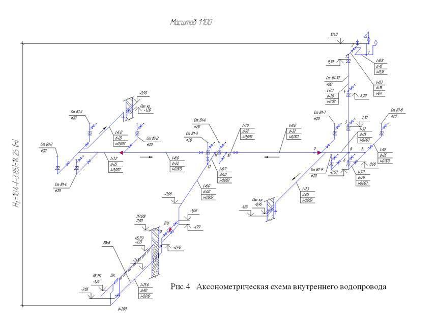 Гидравлический расчет водопроводной сети: цели, варианты и порядок проведения вычислений