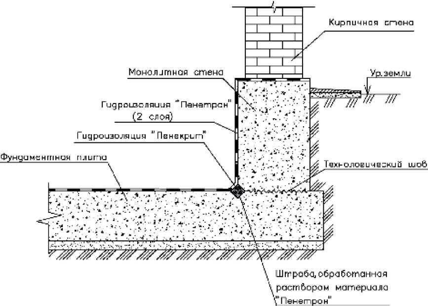 Правильная гидроизоляция ленточного фундамента