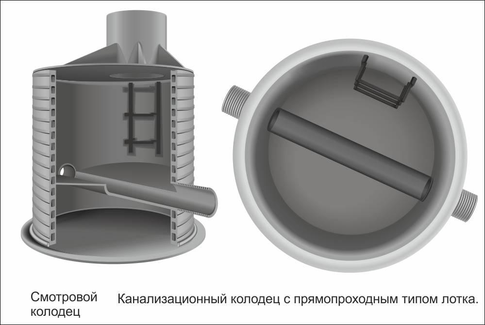 Водопроводный колодец: устройство и требования снип