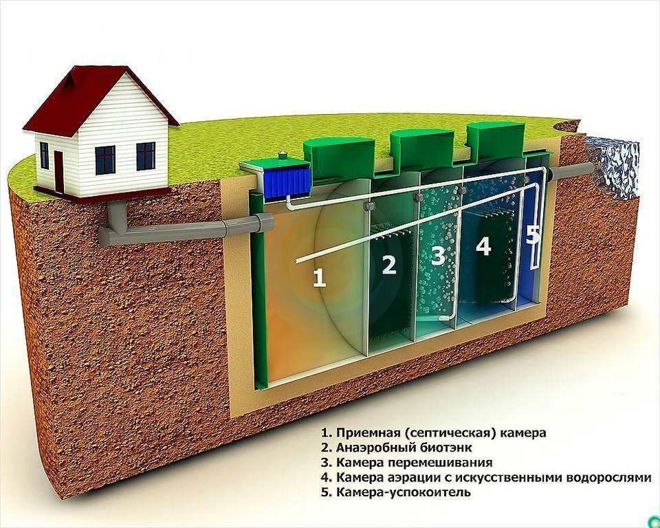 Лучшие септики для загородного дома - отзывы и рейтинг