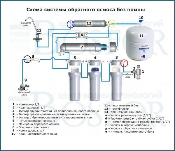 Фильтр для воды цептер zepter aqueena pro