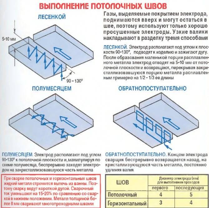 Как правильно варить электросваркой? — moyakovka.ru