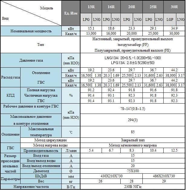 Корейские газовые котлы: подробный обзор и рекомендации по выбору настенных и напольных, одноконтурных и двухконтурных моделей, отзывы владельцев, сравнение их характеристик и стоимости