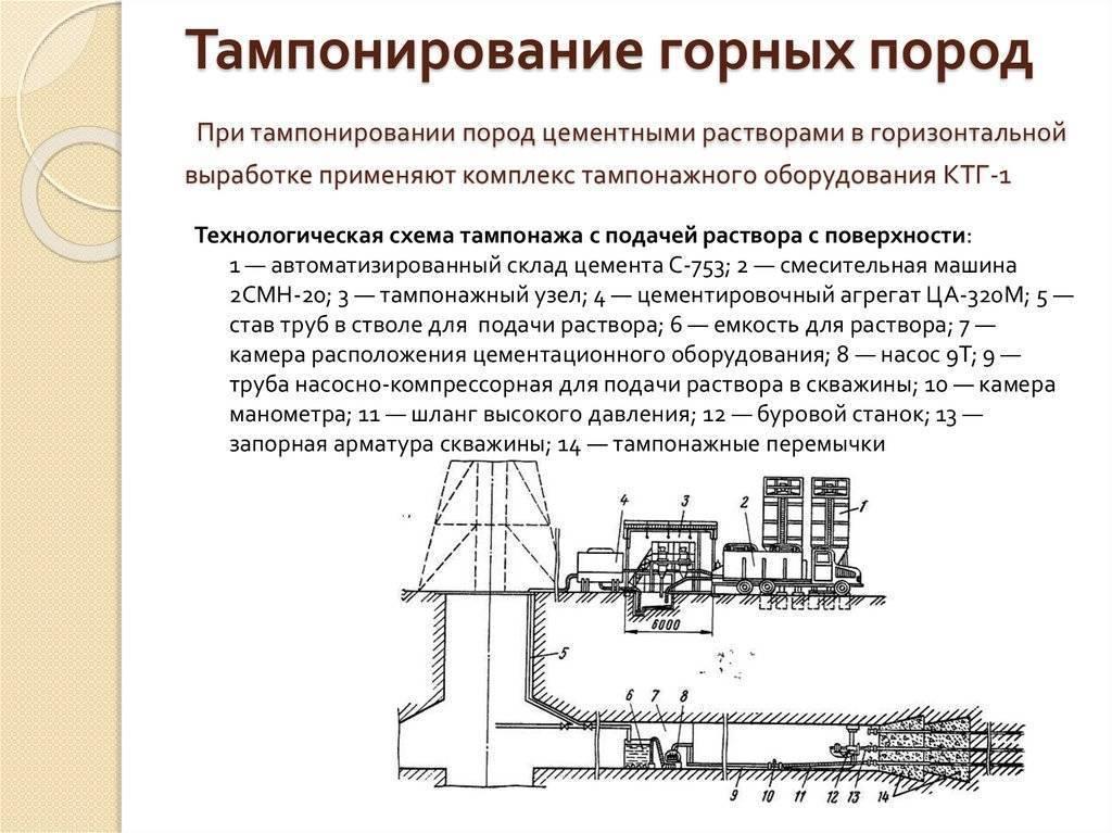 Технология цементирования скважин
