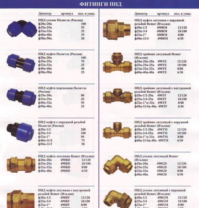 Срок службы водопроводных труб из разных материалов сравнение