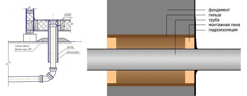 Септик из бетонных колец своими руками: схемы и этапы работ - строительство и ремонт