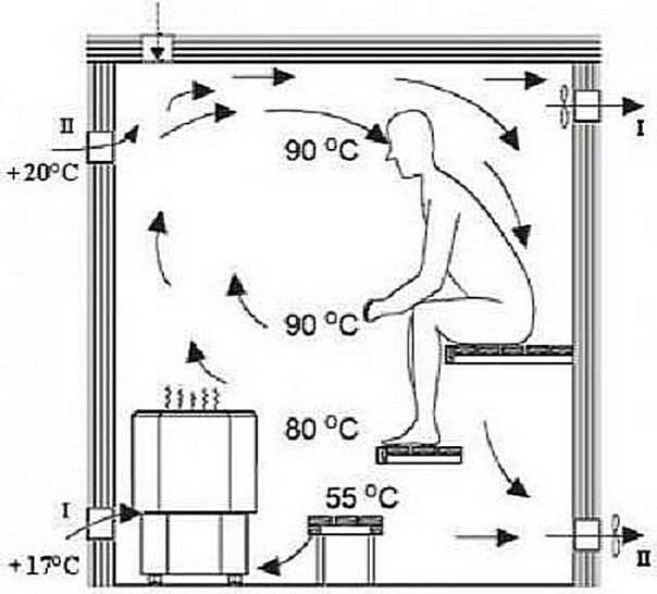 Нужна ли вентиляция в бане в парилке и как правильно ее сделать