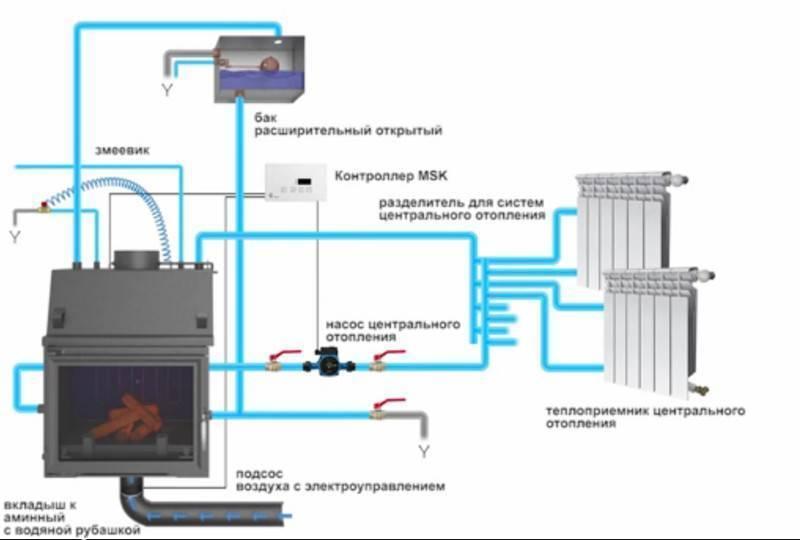 Отопление домов печами с водяным контуром