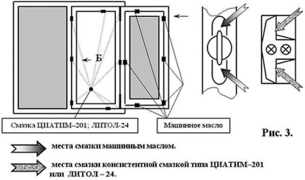 Чем и как правильно смазывать пластиковые окна? смазка фурнитуры пластиковых окон — от а до я!