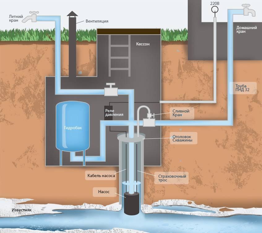 Подключение к центральной канализации частного дома – как провести