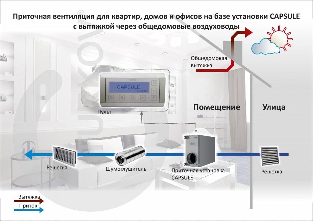 Приточная вентиляционная установка: элементы, особенности, расположение