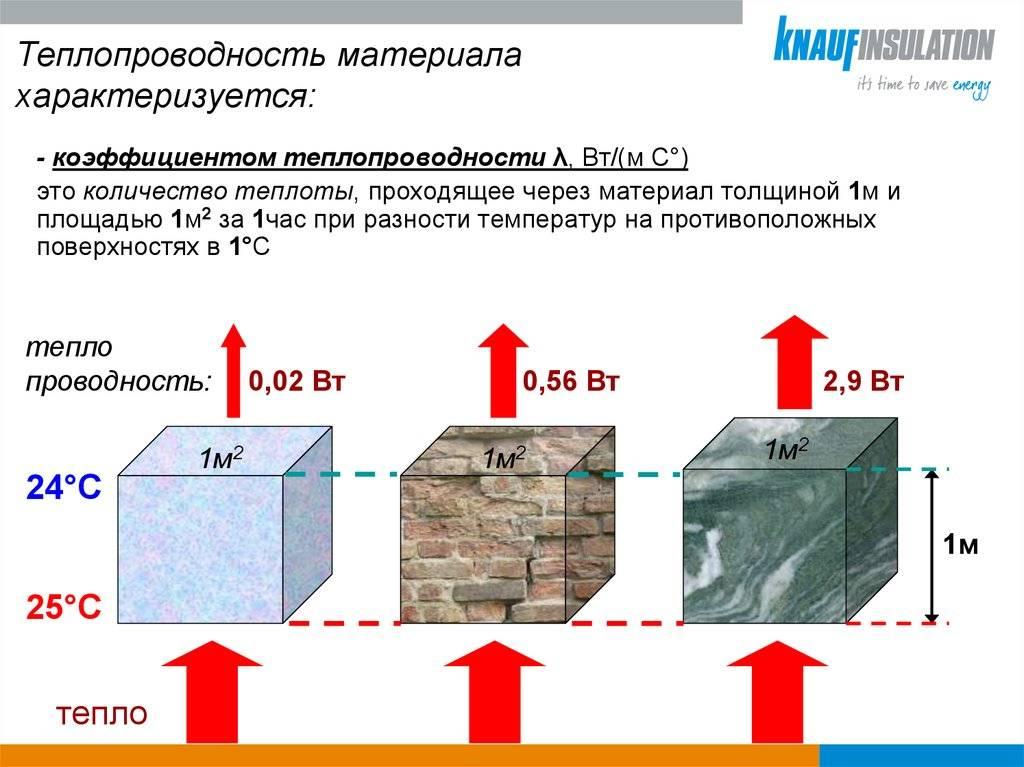Выбираем толщину и плотность утеплителя для стен