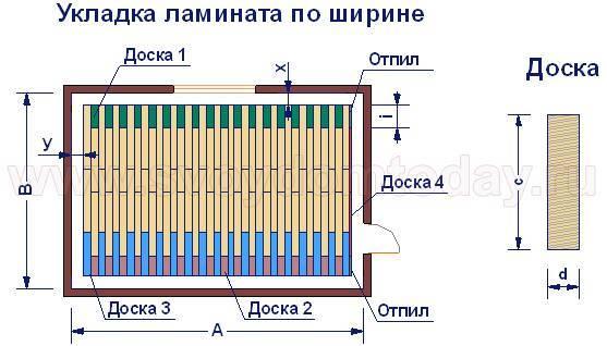 Расчет ламината для квартиры, комнаты, по площади, по штукам