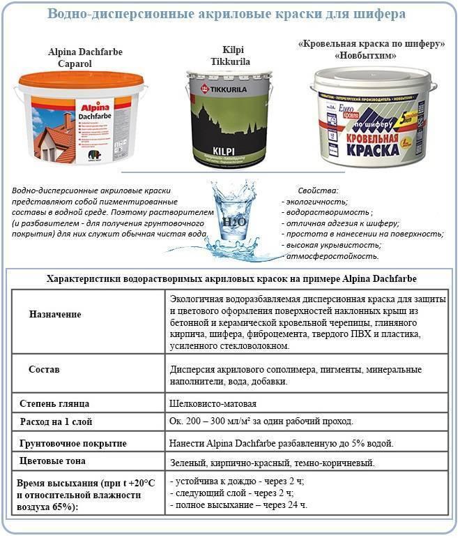 Акриловая фасадная краска: состав, характеристики, применение