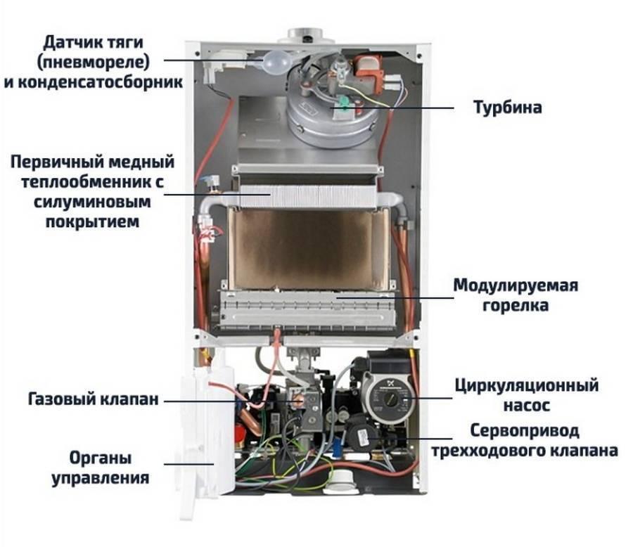 Турбированный газовый котел: устройство и принцип работы двухконтурных газовых турбо котлов, с турбонаддувом, настенных и напольных