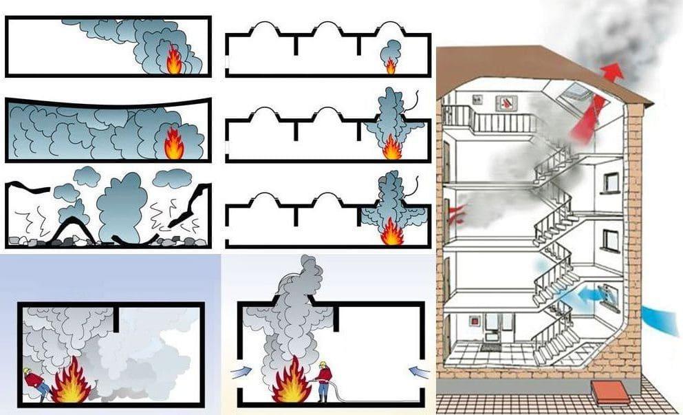 Принцип работы системы дымоудаления и подпора воздуха
