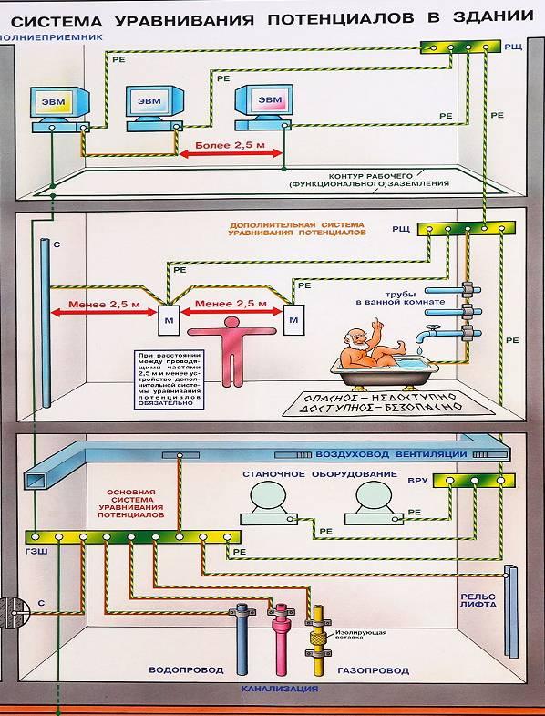 Защитное заземление. основная и дополнительная системы уравнивания потенциалов. сторонние проводящие части