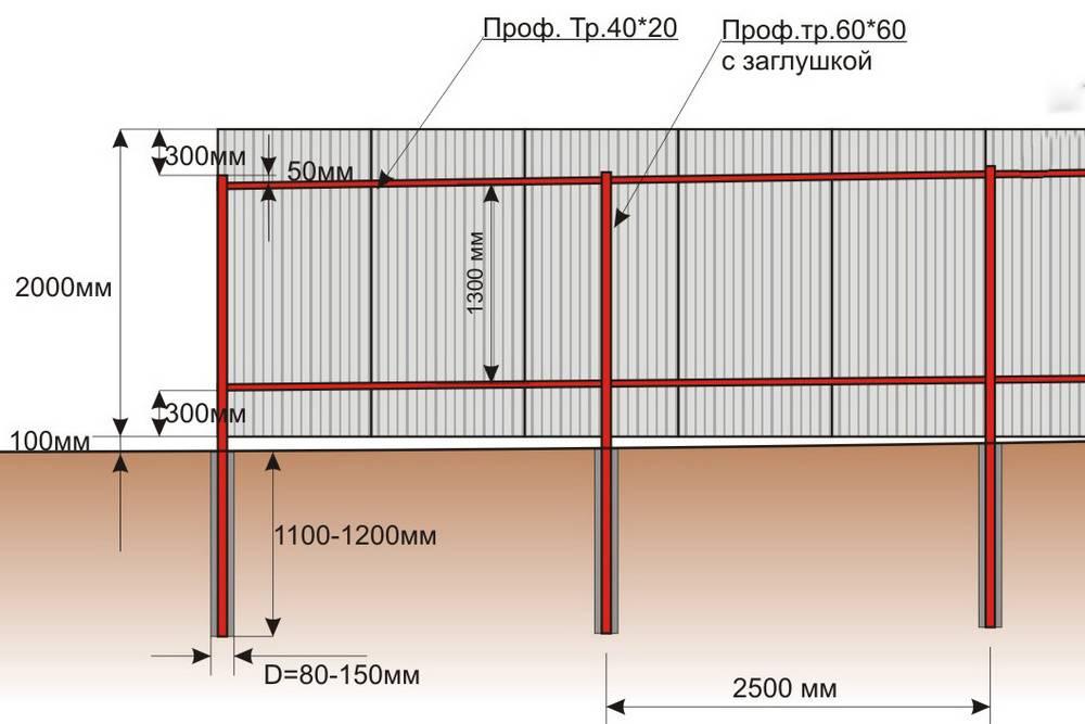 Расстояние между столбами для забора из профнастила – что необходимо учитывать при строительстве
