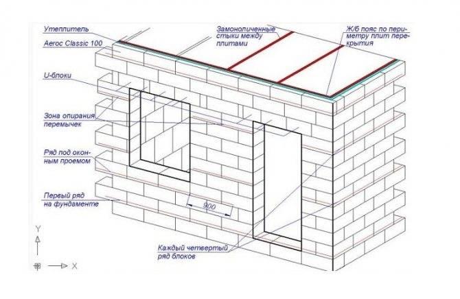 Поэтапное строительство дома из газобетона своими руками