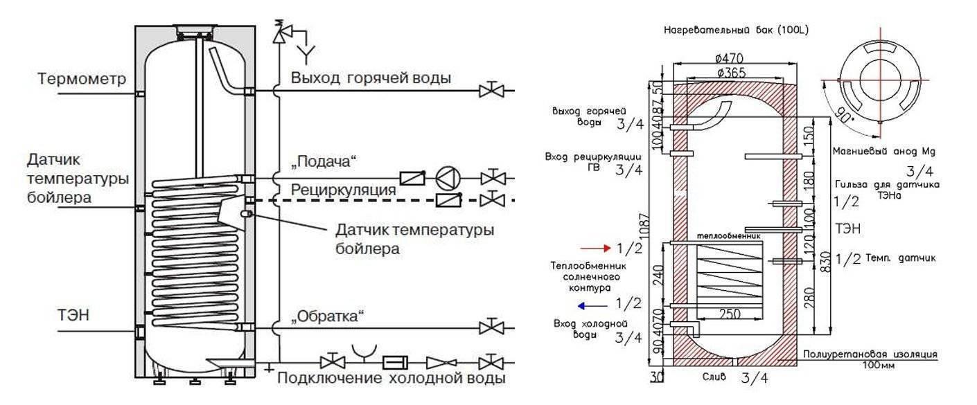 Устройство бойлеров для нагрева воды: разновидности конструкций и принцип работы