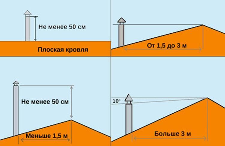 Что значит рекомендуемая высота дымохода. какая должна быть высота дымохода относительно крыши для хорошей тяги. причины обратной тяги