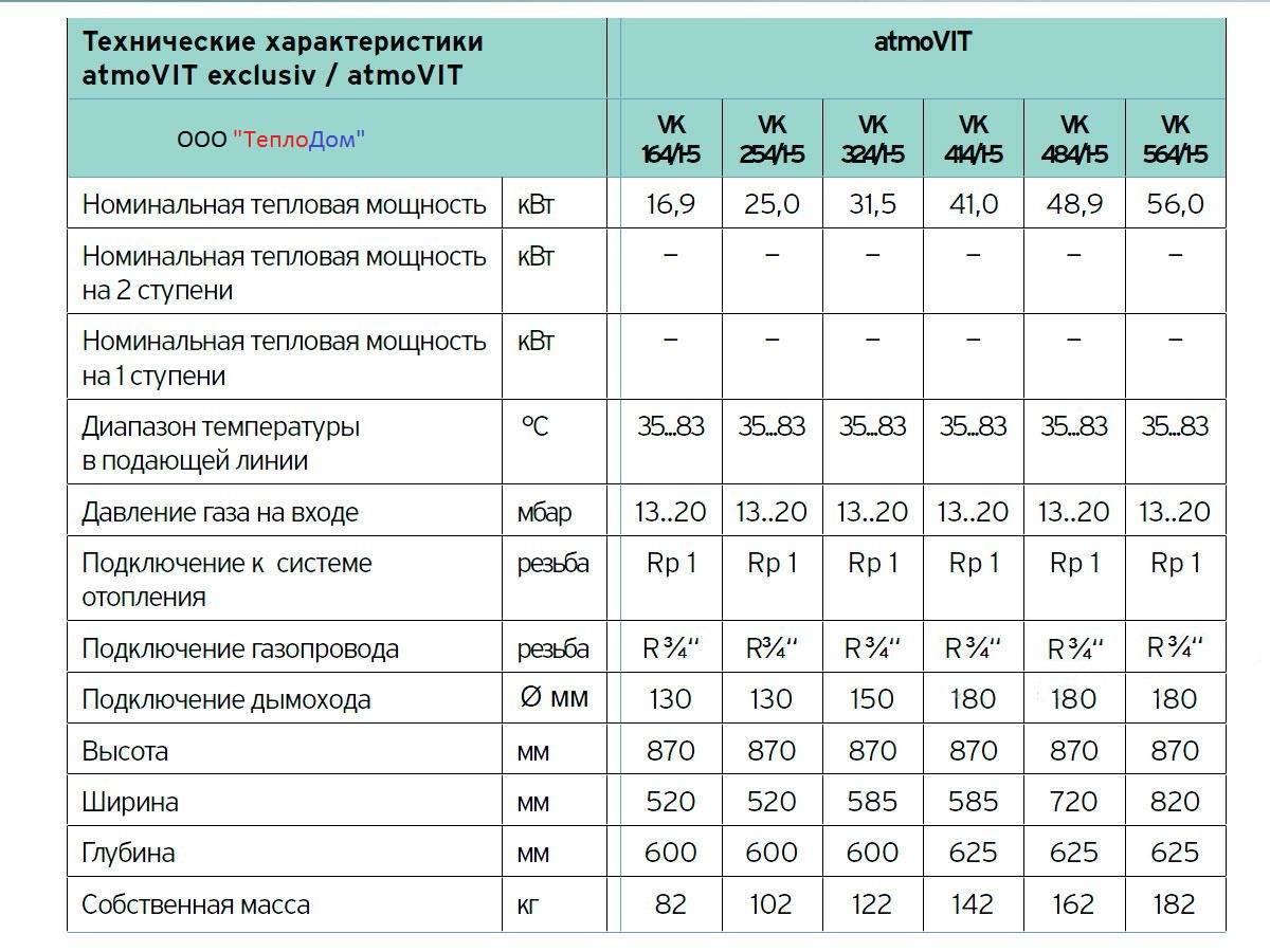 Обзор, характеристики газовых котлов vaillant. отопительные котлы vaillant