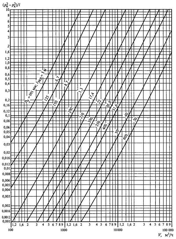 Номограмма гидравлический расчет газопровода низкого давления