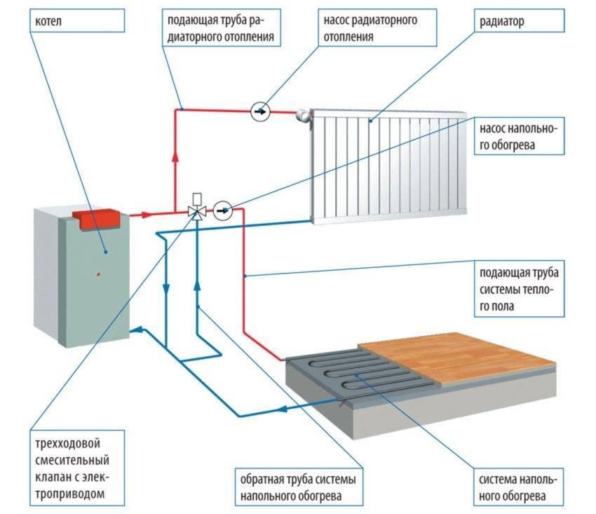 Конвекторное отопление пола в квартире: обзор радиаторов, рекомендации по монтажу