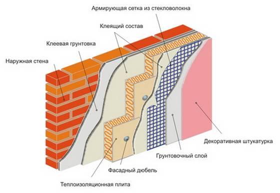 Минвата под штукатурку фасада: виды минеральной ваты для утепления стен дома снаружи, какая нужна плотность каменного и базальтного минералватного утеплителя для фасадного оштукатуривания, а также видео технологии работ