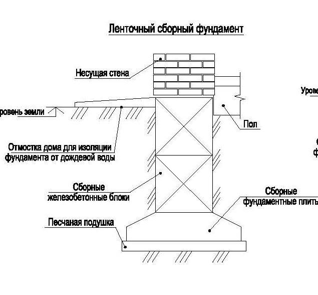 Фундамент ленточный сборный: устройство, схемы, инструкция