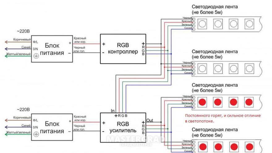 Как подключить цветную светодиодную ленту к контроллеру