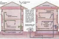 Как сделать вентиляцию подпольного пространства в частном доме
