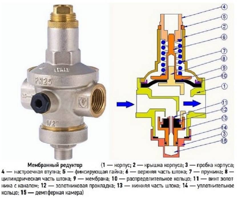 Правильный регулятор давления в системе водоснабжения - vodatyt.ru