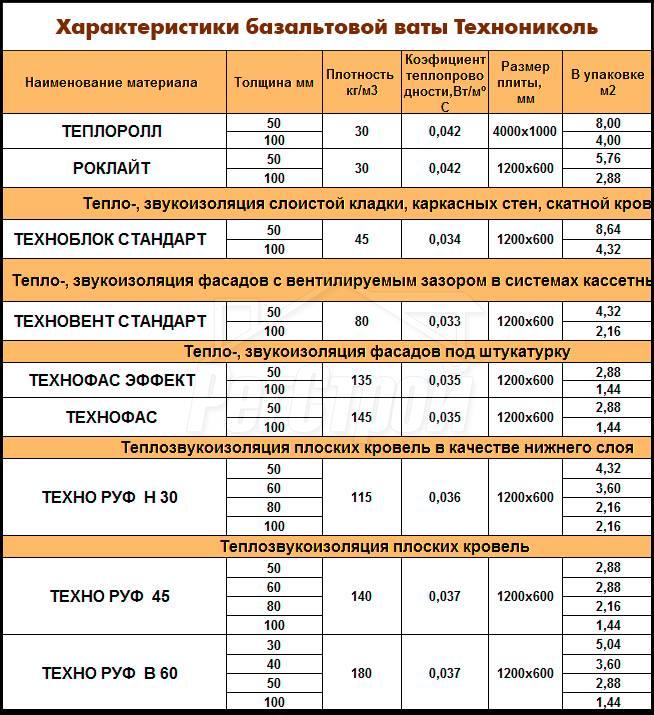 Технические характеристики базальтовой ваты (утеплителя)