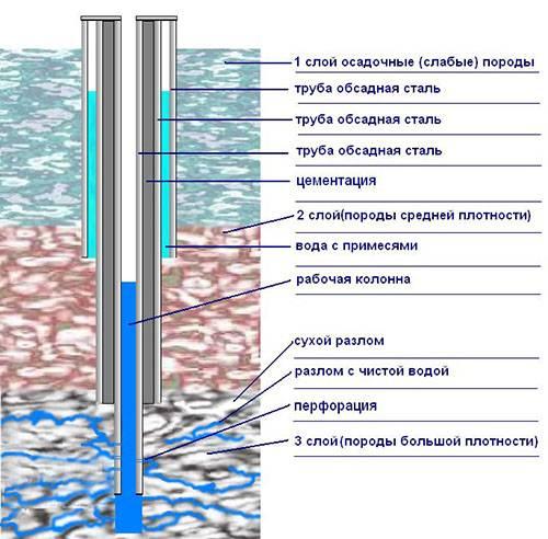 Как найти воду на участке: все способы и методики поиска