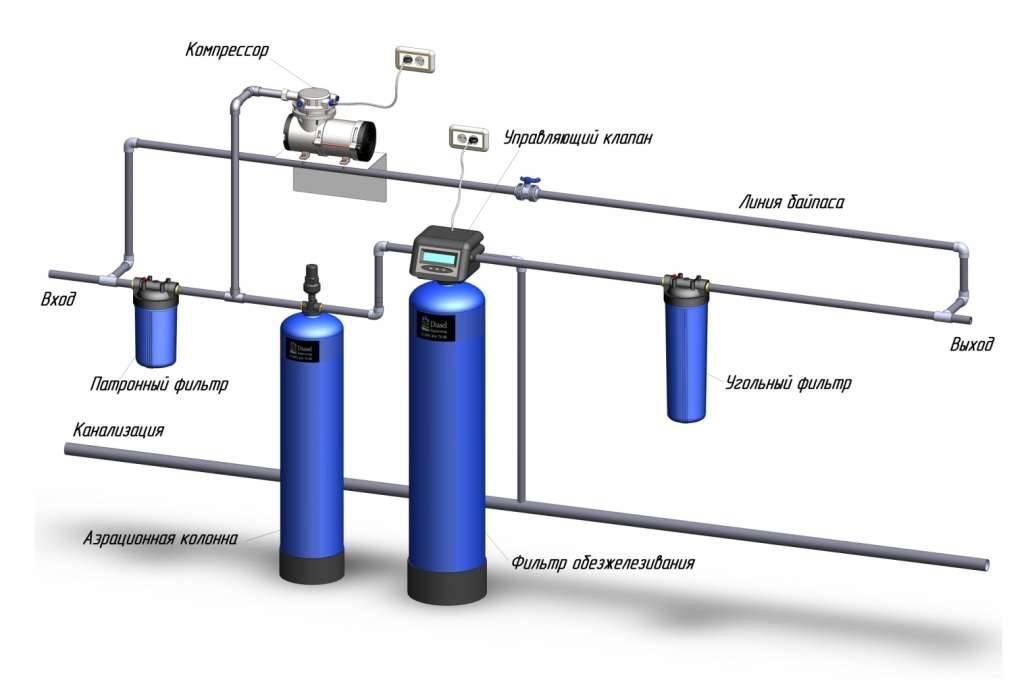 Механическая очистка сточной воды: что это за метод избавления от твердых частиц, какова схема сооружения, а также описание способов и используемого оборудования