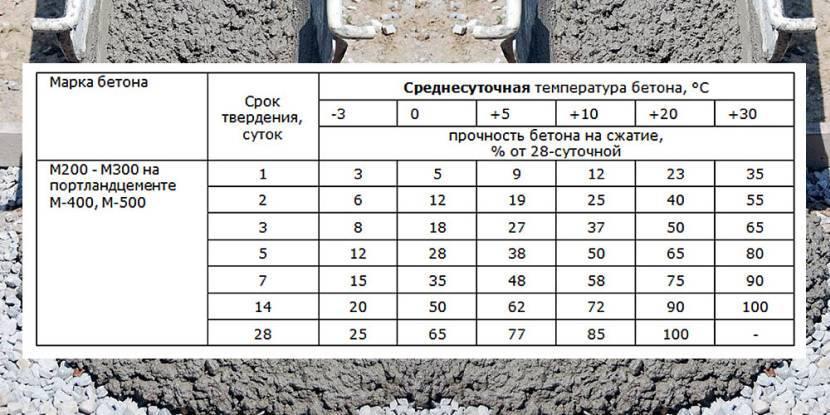Через сколько можно снимать опалубку после заливки фундамента: нужен ли демонтаж?