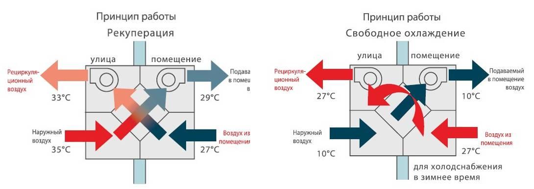 Приточно-вытяжная вентиляция — принцип работы и особенности обустройства