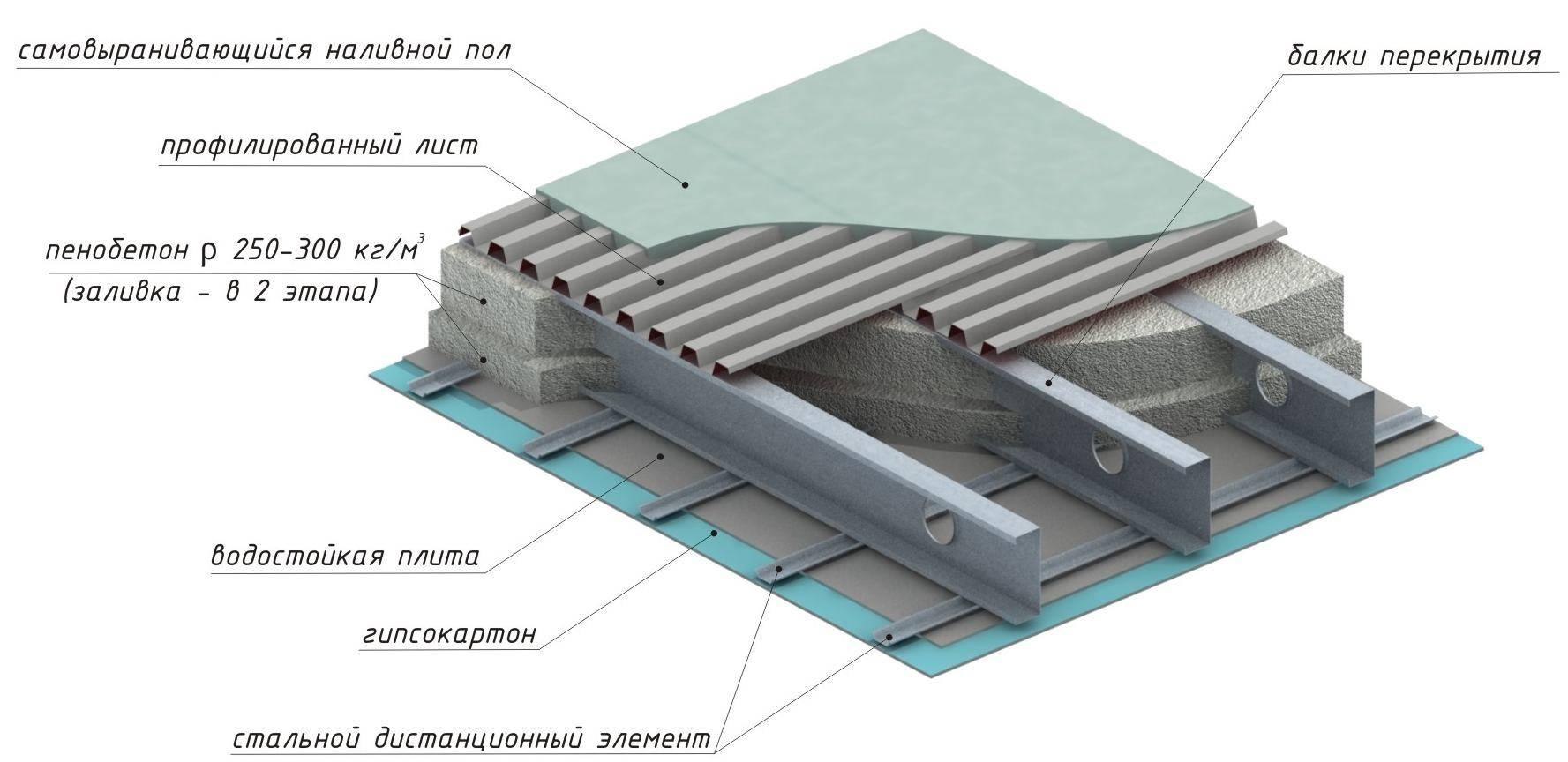 Монолитное перекрытие: устройство и технология монтажа монолитной плиты