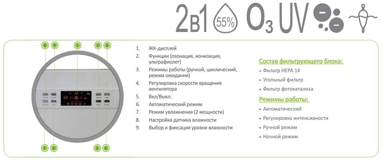 Рейтинг климатических комплексов для очистки и увлажнения воздуха