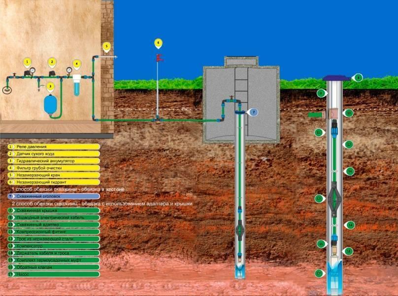 Как выбрать место для бурения скважины под воду на участке