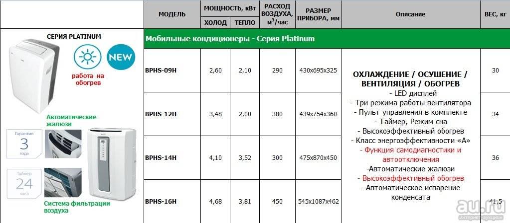 Обзор кондиционеров tadiran: мобильные и настенные модели, инструкции к пульту сплит-систем - iqelectro.ru