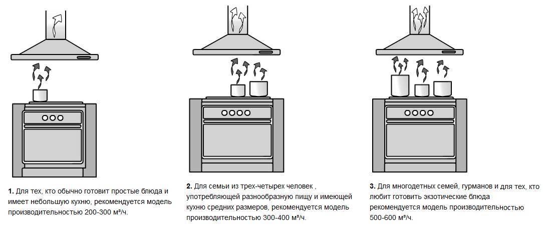 Расстояние от плиты до вытяжки: нормы и стандарты, рекомендуемая высота