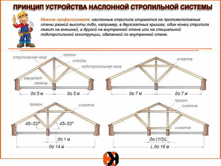 Монтаж плоской крыши своими руками