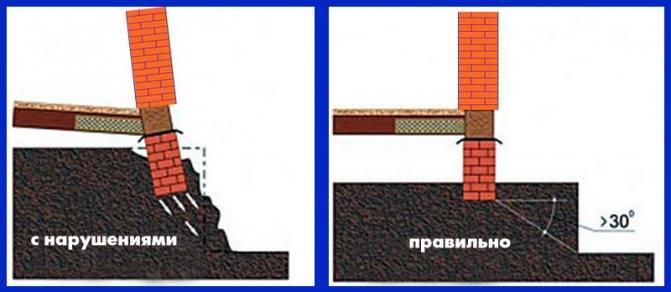 Как производится монтаж ленточного фундамента на склоне + каково его устройство и как правильно произвести расчет