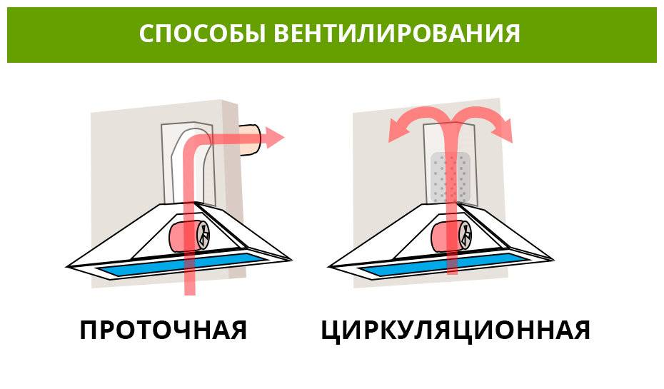 Угольный фильтр для вытяжки - особенности работы и установки
