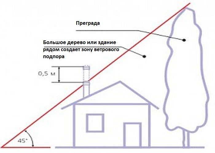 Какая должна быть высота дымохода относительно конька крыши?