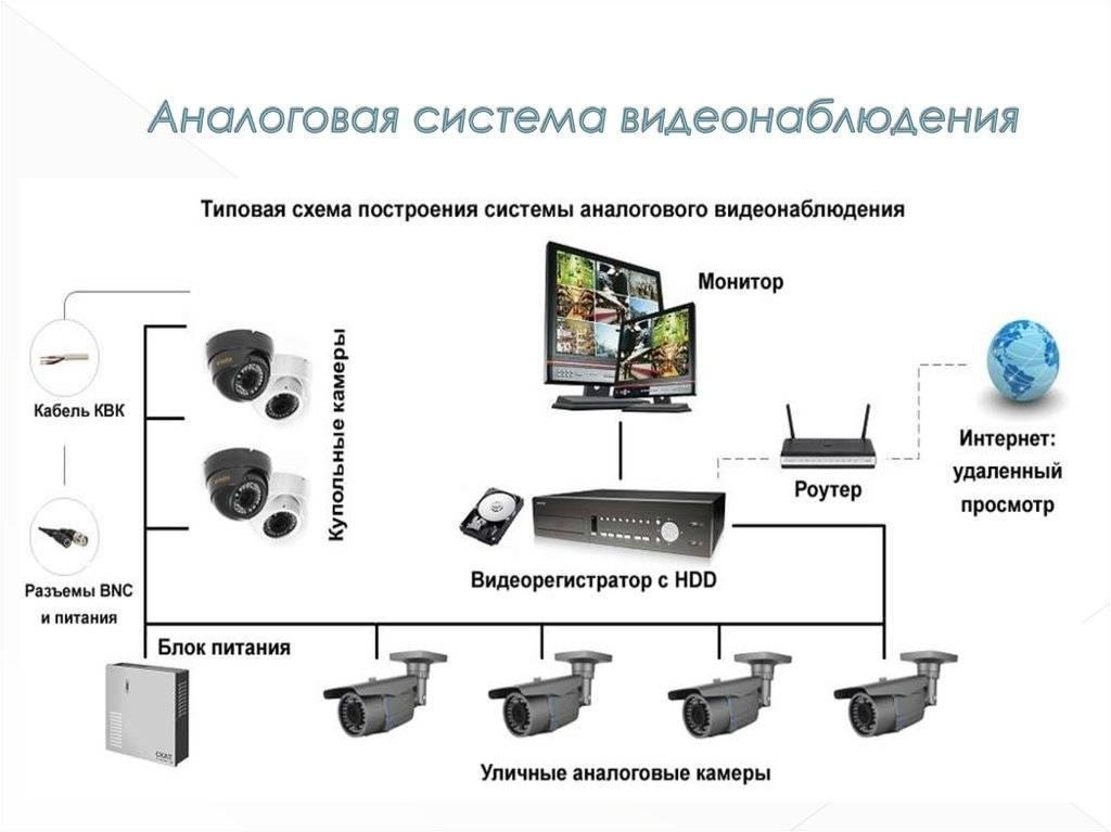 Удаленное видеонаблюдение, настройка доступа к камерам и их просмотру